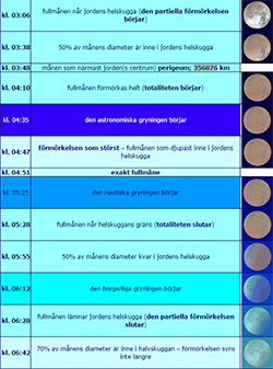 Tabell: astroinfo.se