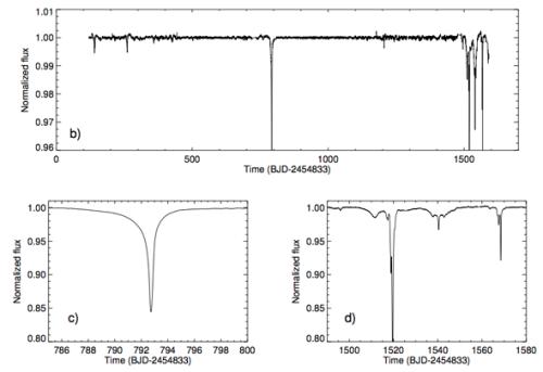 Enorma dalar i stjärnan KIC 8462852:s ljus förbluffar astronomer. Magnituden och avsaknaden av periodicitet gör att vanliga förklaringar är uteslutna.