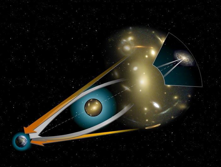 Schematisk bild av gravitationslins. Bild: NASA/STScI-2000-07