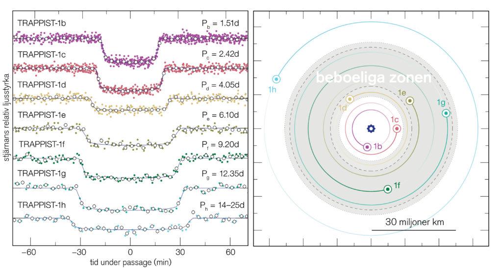 Bild: ESO/M. Gillon et al.