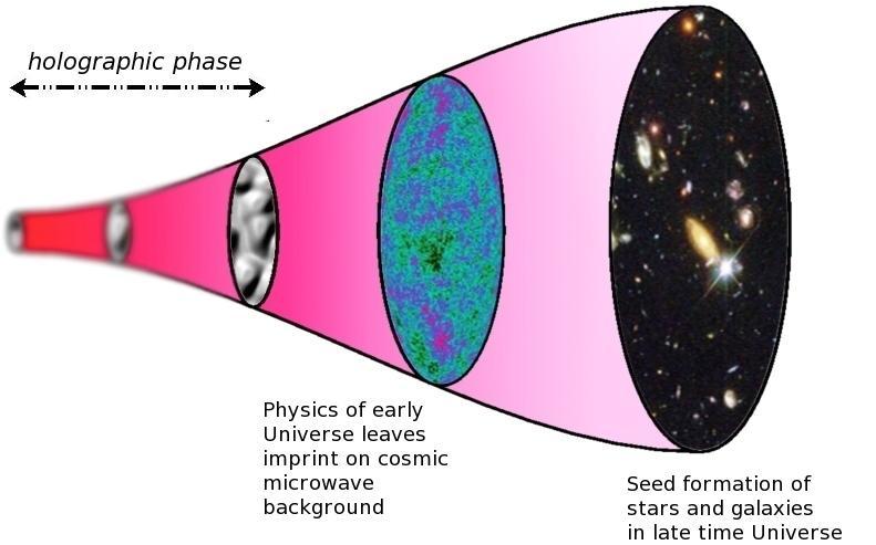 Tidslinje för det holografiska universum