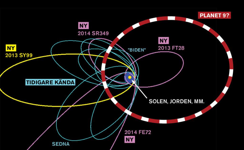 solen i vårt solsystem