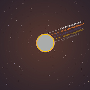 Bakgrund: Stellarium