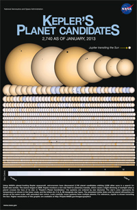 Bild: NASA/Kepler Mission