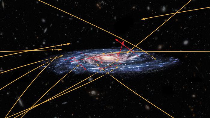 Hypersnabba stjärnor tycks komma utifrån Vintergatan (gula), till skillnad från stjärnor som blivit accelererade av det supermassiva svarta hållet i centrum av vår galax (röda). Bildkälla: ESA (konstnärs tolkning av vintergatan); Marchetti et al 2018 (stjärnornas positioner och banor); NASA/ESA/Hubble (bakgrunden), CC BY-SA 3.0 IGO