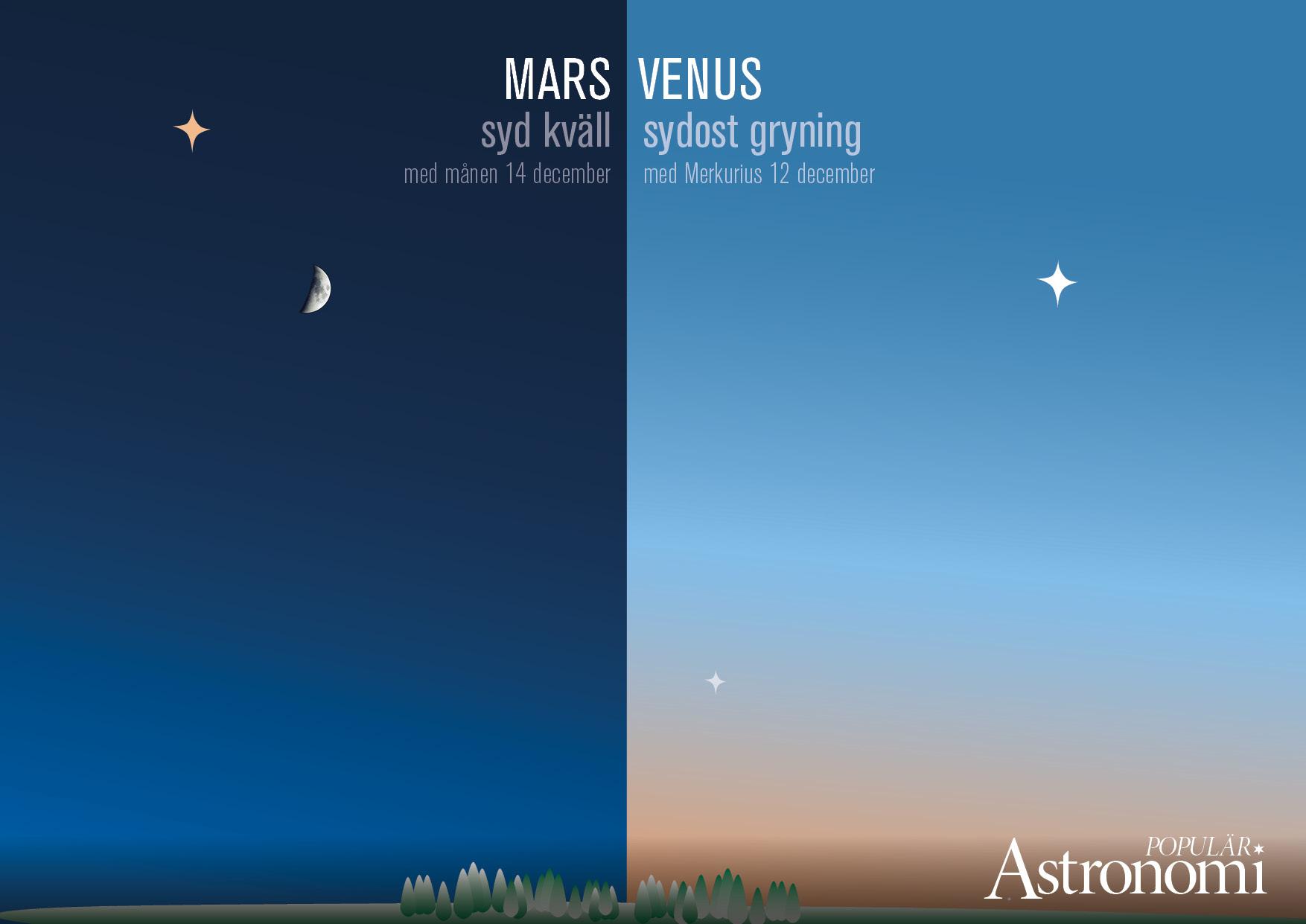 Grafik: Populär Astronomi