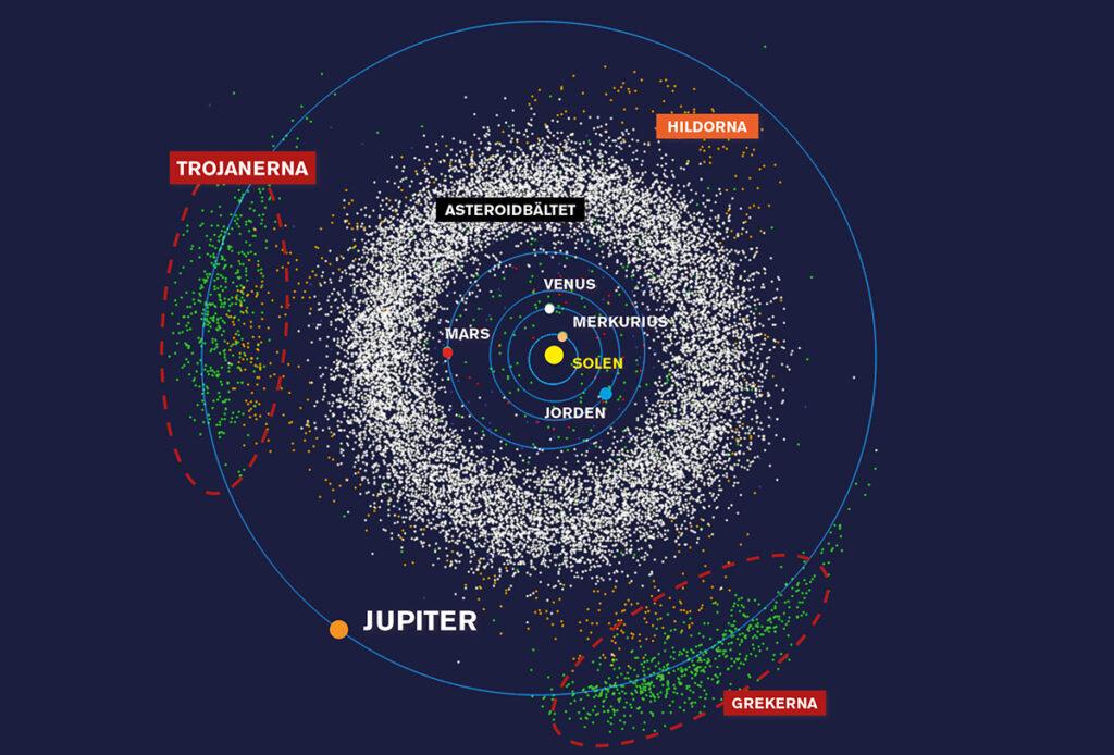 Banor för Jupiter och dess trojaner