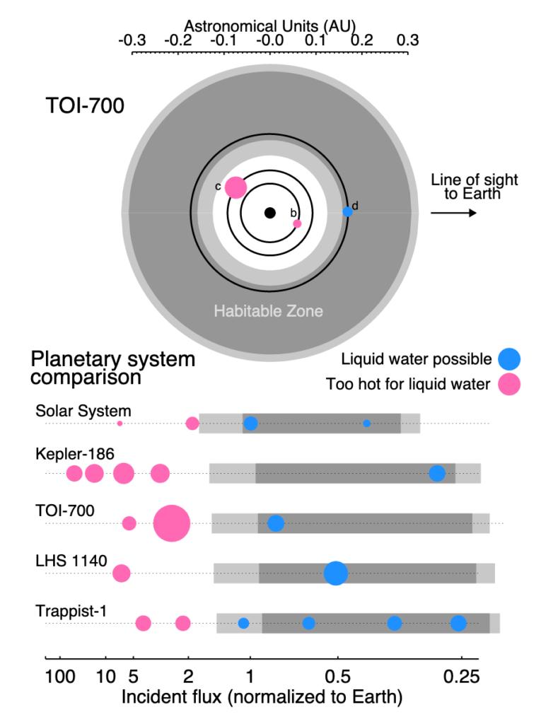 TOI-700 Gilbert et al. 2020