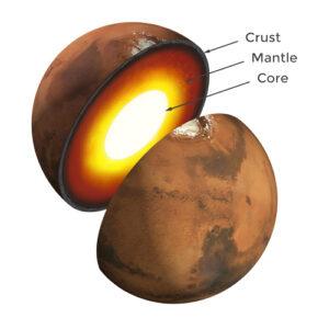 Det inre av Mars (NASA)
