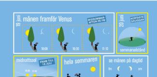 Solen och månen sommaren 2020 Grafik: Populär Astronomi