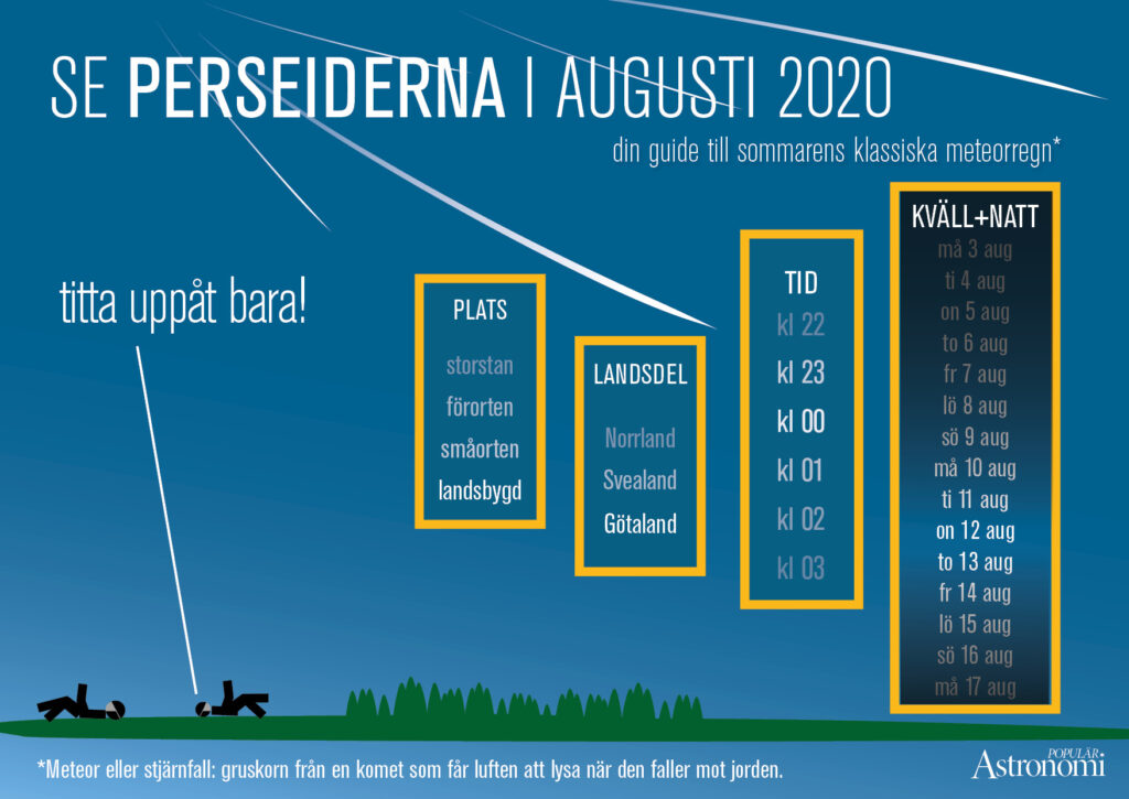 Perseiderna 2020. Grafik: Populär Astronomi