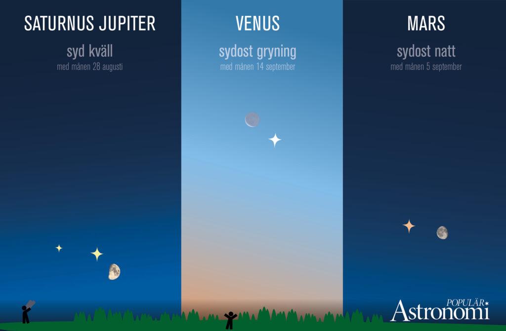 Planeter i sommar 2020. Grafik: Populär Astronomi