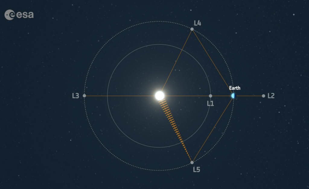 Illustration över satellitens planerade placering i Lagrangepunkt 5. Bildkälla: ESA