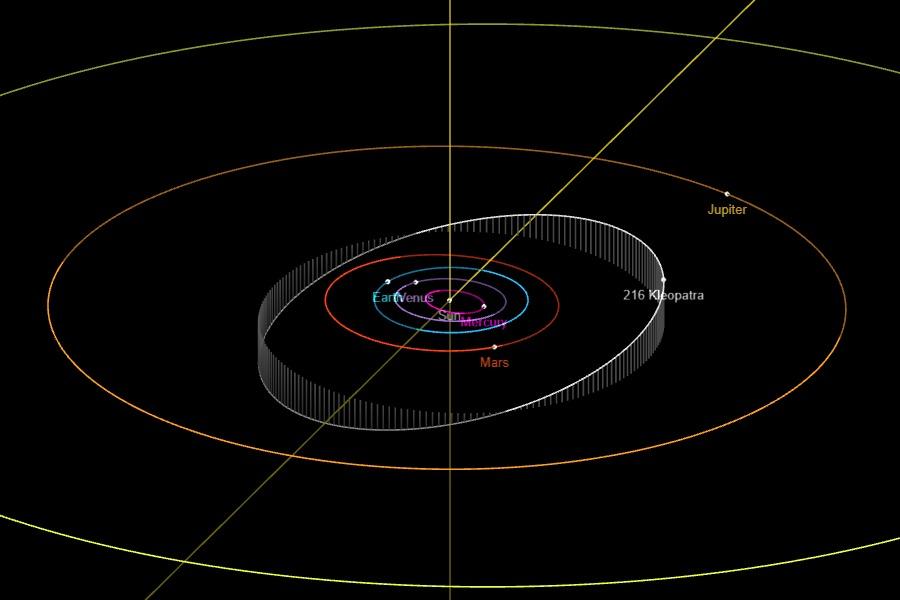 Kleopatras läge i asteroidbältet